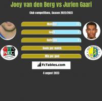 Joey van den Berg vs Jurien Gaari h2h player stats