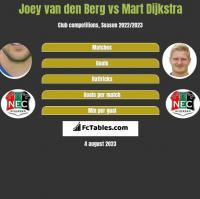 Joey van den Berg vs Mart Dijkstra h2h player stats