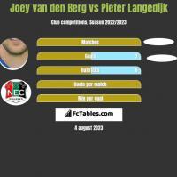 Joey van den Berg vs Pieter Langedijk h2h player stats
