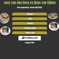 Joey van den Berg vs Rens van Eijden h2h player stats