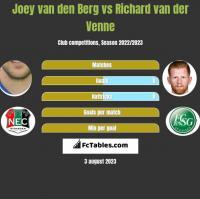 Joey van den Berg vs Richard van der Venne h2h player stats