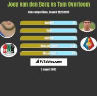 Joey van den Berg vs Tom Overtoom h2h player stats