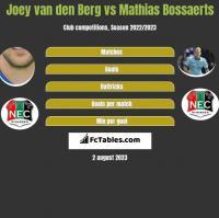 Joey van den Berg vs Mathias Bossaerts h2h player stats