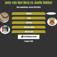 Joey van den Berg vs Justin Bakker h2h player stats