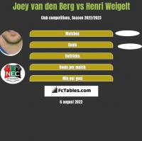 Joey van den Berg vs Henri Weigelt h2h player stats
