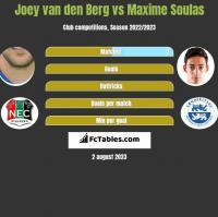Joey van den Berg vs Maxime Soulas h2h player stats