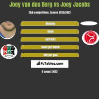 Joey van den Berg vs Joey Jacobs h2h player stats