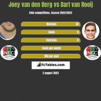 Joey van den Berg vs Bart van Rooij h2h player stats