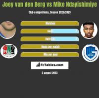 Joey van den Berg vs Mike Ndayishimiye h2h player stats