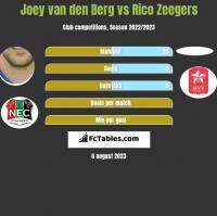 Joey van den Berg vs Rico Zeegers h2h player stats