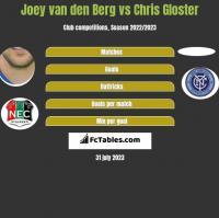 Joey van den Berg vs Chris Gloster h2h player stats