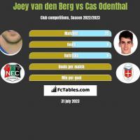 Joey van den Berg vs Cas Odenthal h2h player stats