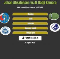 Johan Absalonsen vs Al-Hadji Kamara h2h player stats