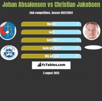Johan Absalonsen vs Christian Jakobsen h2h player stats