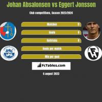 Johan Absalonsen vs Eggert Jonsson h2h player stats