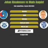 Johan Absalonsen vs Mads Aaquist h2h player stats
