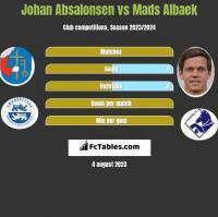 Johan Absalonsen vs Mads Albaek h2h player stats