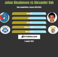 Johan Absalonsen vs Alexander Bah h2h player stats
