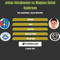 Johan Absalonsen vs Magnus Kofod Andersen h2h player stats