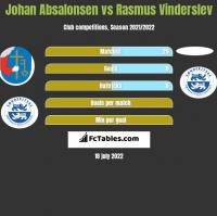 Johan Absalonsen vs Rasmus Vinderslev h2h player stats