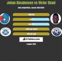 Johan Absalonsen vs Victor Ekani h2h player stats