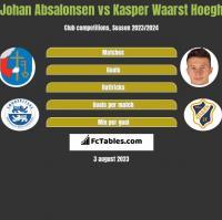 Johan Absalonsen vs Kasper Waarst Hoegh h2h player stats