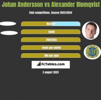 Johan Andersson vs Alexander Blomqvist h2h player stats