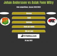 Johan Andersson vs Aslak Fonn Witry h2h player stats
