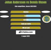 Johan Andersson vs Dennis Olsson h2h player stats