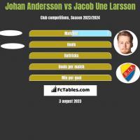 Johan Andersson vs Jacob Une Larsson h2h player stats
