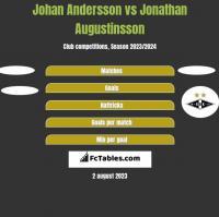 Johan Andersson vs Jonathan Augustinsson h2h player stats