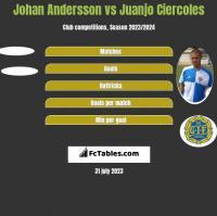 Johan Andersson vs Juanjo Ciercoles h2h player stats