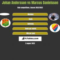 Johan Andersson vs Marcus Danielsson h2h player stats