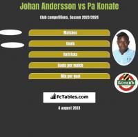 Johan Andersson vs Pa Konate h2h player stats