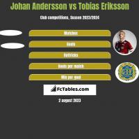 Johan Andersson vs Tobias Eriksson h2h player stats