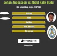 Johan Andersson vs Abdul Halik Hudu h2h player stats