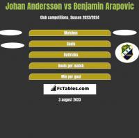 Johan Andersson vs Benjamin Arapovic h2h player stats