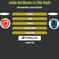 Johan Bertilsson vs Filip Rogic h2h player stats