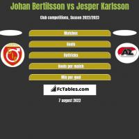 Johan Bertilsson vs Jesper Karlsson h2h player stats