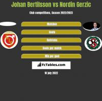 Johan Bertilsson vs Nordin Gerzic h2h player stats