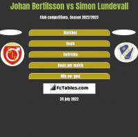 Johan Bertilsson vs Simon Lundevall h2h player stats