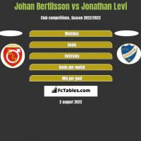 Johan Bertilsson vs Jonathan Levi h2h player stats