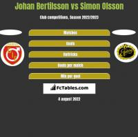 Johan Bertilsson vs Simon Olsson h2h player stats