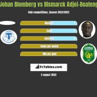 Johan Blomberg vs Bismarck Adjei-Boateng h2h player stats