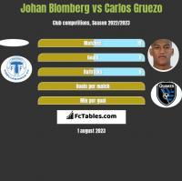 Johan Blomberg vs Carlos Gruezo h2h player stats