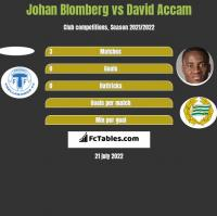 Johan Blomberg vs David Accam h2h player stats