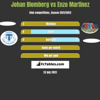Johan Blomberg vs Enzo Martinez h2h player stats
