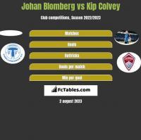 Johan Blomberg vs Kip Colvey h2h player stats