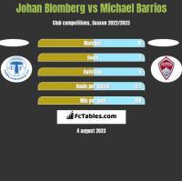 Johan Blomberg vs Michael Barrios h2h player stats