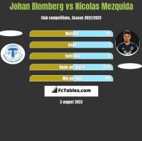 Johan Blomberg vs Nicolas Mezquida h2h player stats